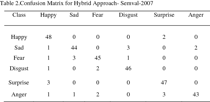 Table 2.Confusion Matrix for Hybrid Approach- Semval-2007