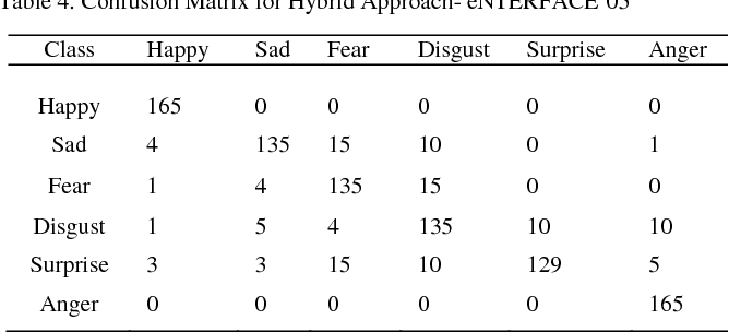 Table 4. Confusion Matrix for Hybrid Approach- eNTERFACE'05