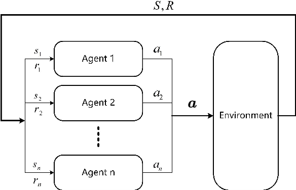 Figure 1 for Cooperative Multi-Agent Reinforcement Learning Based Distributed Dynamic Spectrum Access in Cognitive Radio Networks