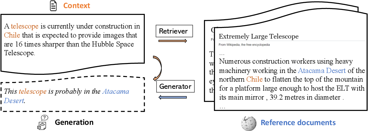 Figure 1 for Joint Retrieval and Generation Training for Grounded Text Generation