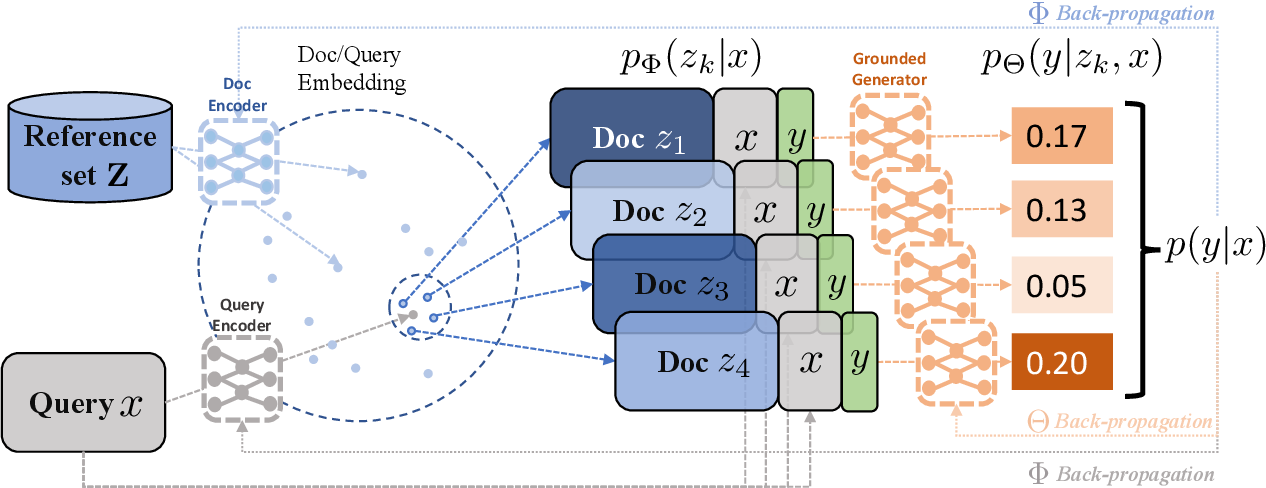 Figure 3 for Joint Retrieval and Generation Training for Grounded Text Generation