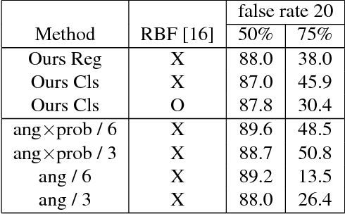 Figure 2 for Rotation Ensemble Module for Detecting Rotation-Invariant Features