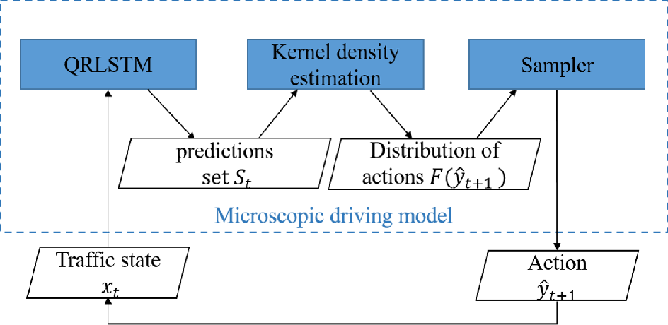 Figure 1 for A Learning-based Stochastic Driving Model for Autonomous Vehicle Testing
