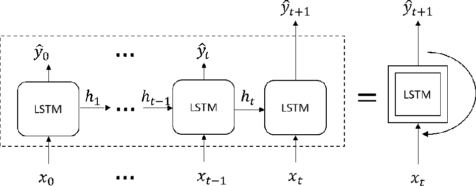 Figure 3 for A Learning-based Stochastic Driving Model for Autonomous Vehicle Testing