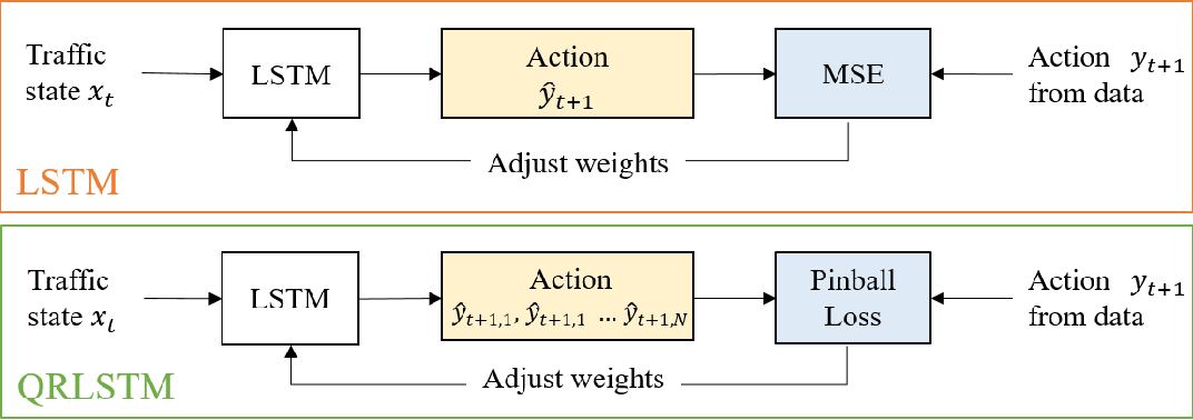 Figure 4 for A Learning-based Stochastic Driving Model for Autonomous Vehicle Testing