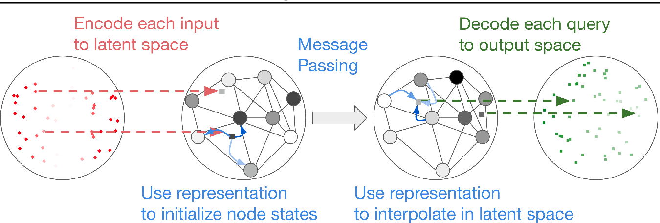 Figure 1 for Graph Element Networks: adaptive, structured computation and memory