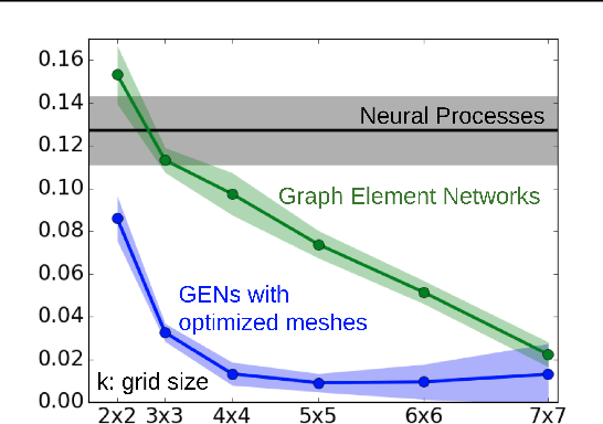 Figure 2 for Graph Element Networks: adaptive, structured computation and memory
