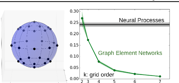 Figure 4 for Graph Element Networks: adaptive, structured computation and memory