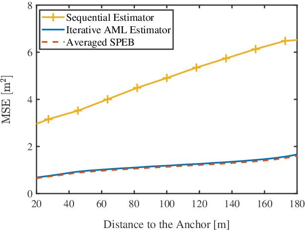 Figure 3 for Cooperative Localization in Massive Networks