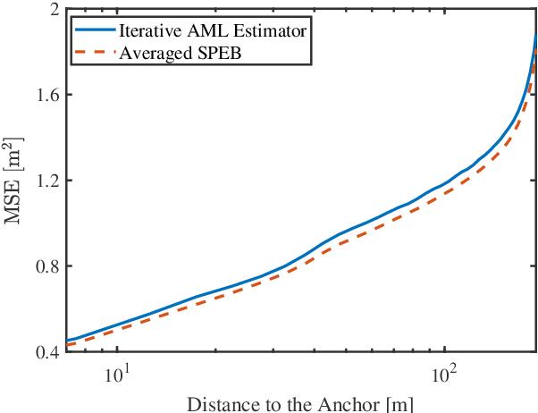 Figure 4 for Cooperative Localization in Massive Networks