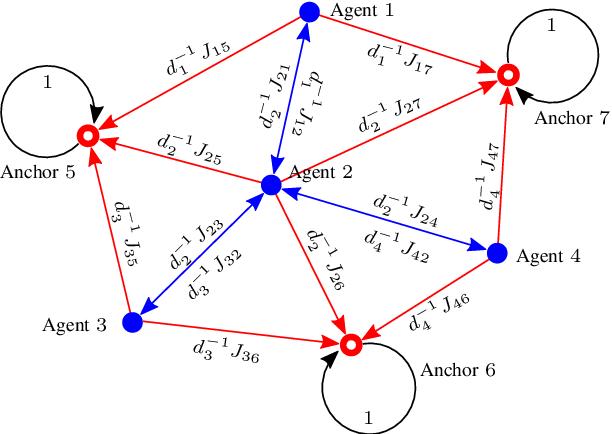 Figure 1 for Cooperative Localization in Massive Networks