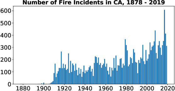 Figure 3 for From Static to Dynamic Prediction: Wildfire Risk Assessment Based on Multiple Environmental Factors