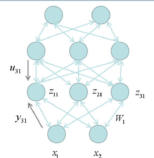 Figure 1 for Revisit Lmser and its further development based on convolutional layers