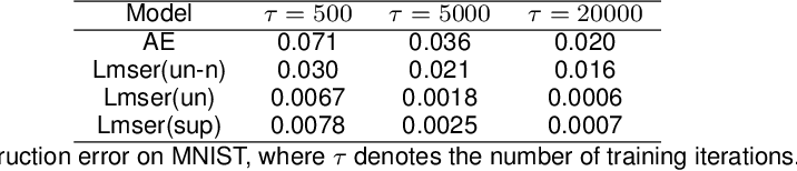Figure 2 for Revisit Lmser and its further development based on convolutional layers
