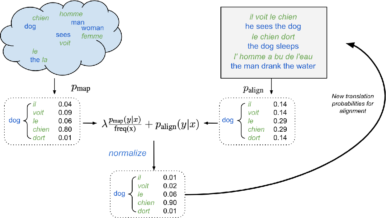 Figure 1 for Embedding-Enhanced Giza++: Improving Alignment in Low- and High- Resource Scenarios Using Embedding Space Geometry