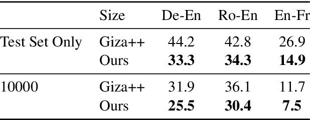 Figure 2 for Embedding-Enhanced Giza++: Improving Alignment in Low- and High- Resource Scenarios Using Embedding Space Geometry