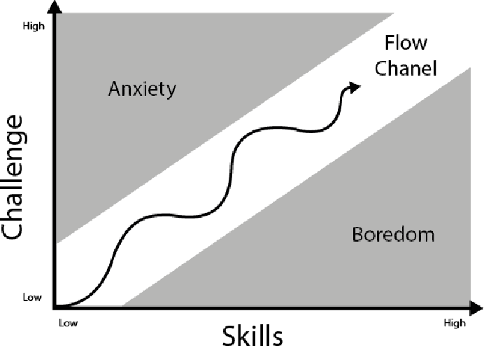 Figure 1 for Exploring Dynamic Difficulty Adjustment in Videogames