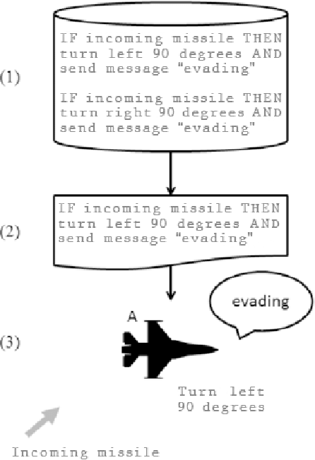 Figure 2 for Exploring Dynamic Difficulty Adjustment in Videogames