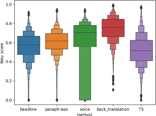 Figure 4 for Contrastive Fine-tuning Improves Robustness for Neural Rankers