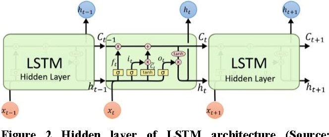 Figure 2 from Deep Stacked Bidirectional and Unidirectional LSTM