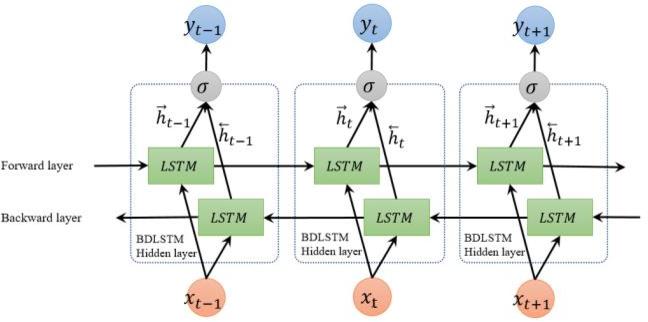 Bidirectional Lstm Bilstm Model Gm Rkb