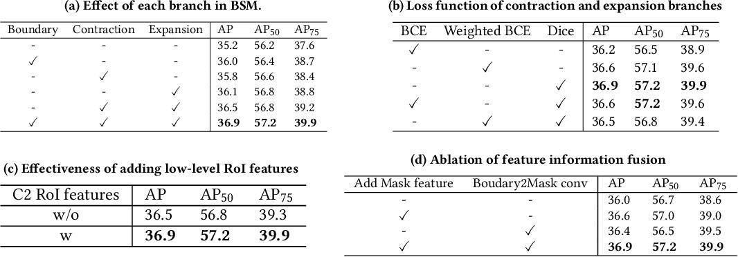 Figure 2 for BoundarySqueeze: Image Segmentation as Boundary Squeezing