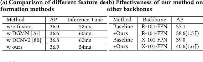 Figure 4 for BoundarySqueeze: Image Segmentation as Boundary Squeezing