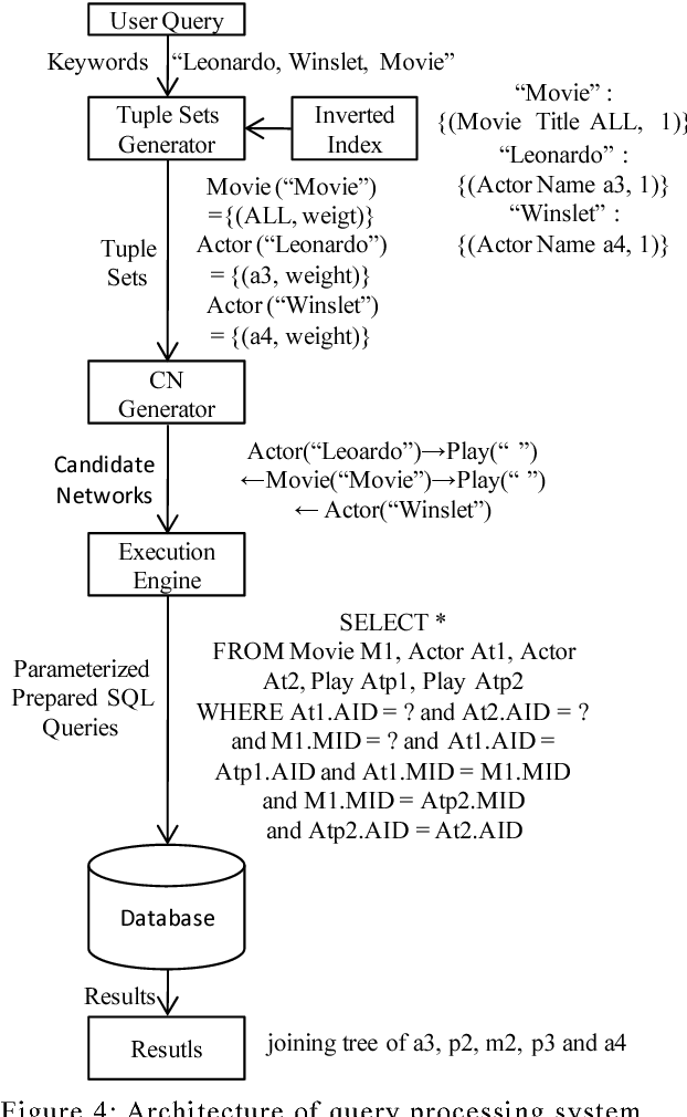 Extending Keyword Search to Metadata on Relational Databases