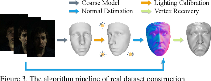 Figure 3 for Lightweight Photometric Stereo for Facial Details Recovery