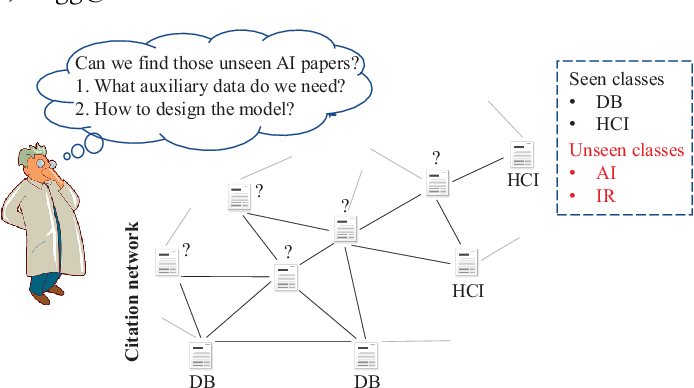 Figure 1 for Zero-shot Node Classification with Decomposed Graph Prototype Network