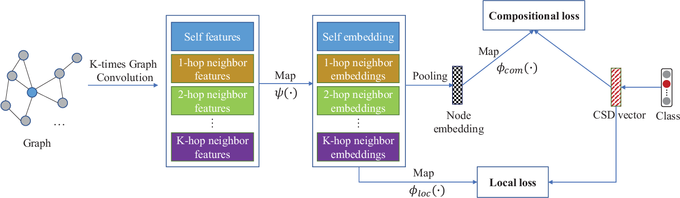 Figure 3 for Zero-shot Node Classification with Decomposed Graph Prototype Network