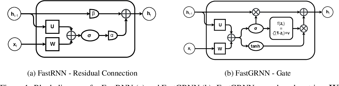 Figure 1 for FastGRNN: A Fast, Accurate, Stable and Tiny Kilobyte Sized Gated Recurrent Neural Network