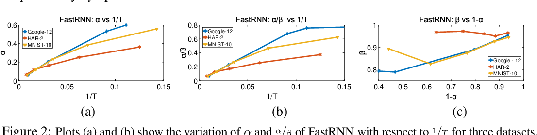 Figure 3 for FastGRNN: A Fast, Accurate, Stable and Tiny Kilobyte Sized Gated Recurrent Neural Network