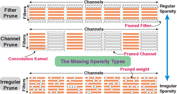 Figure 1 for PCONV: The Missing but Desirable Sparsity in DNN Weight Pruning for Real-time Execution on Mobile Devices