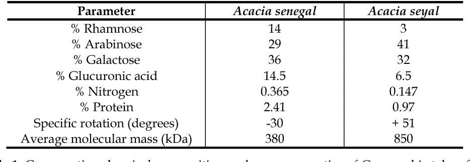 Table 1 From 1 Gum Arabic More Than An Edible Emulsifier