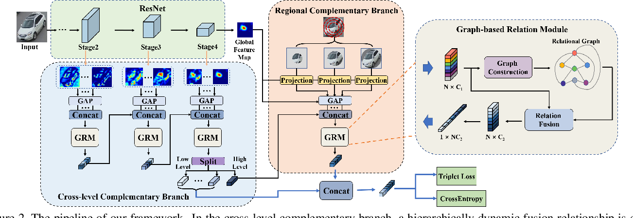 Figure 3 for Heterogeneous Relational Complement for Vehicle Re-identification