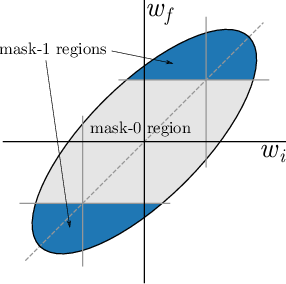 Figure 1 for Deconstructing Lottery Tickets: Zeros, Signs, and the Supermask