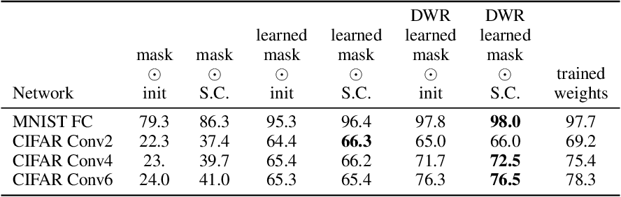 Figure 2 for Deconstructing Lottery Tickets: Zeros, Signs, and the Supermask