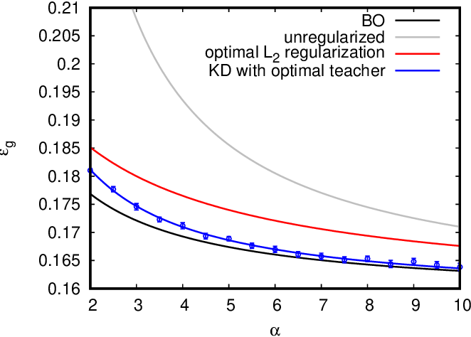Figure 4 for Solvable Model for Inheriting the Regularization through Knowledge Distillation