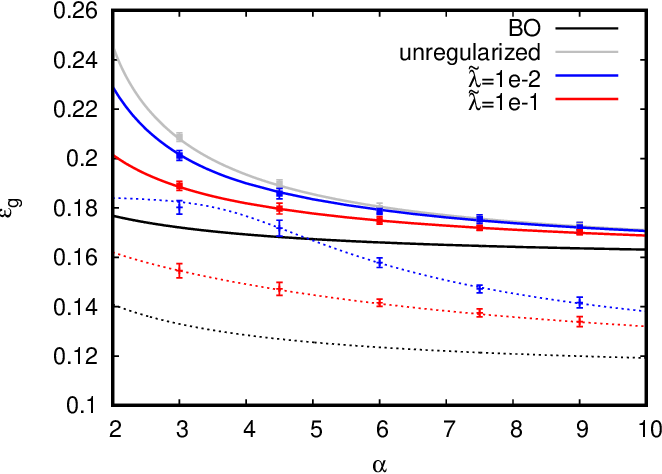 Figure 2 for Solvable Model for Inheriting the Regularization through Knowledge Distillation