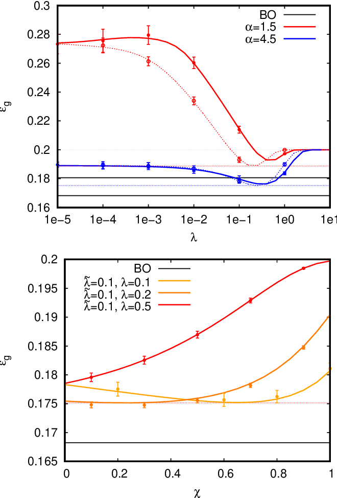 Figure 3 for Solvable Model for Inheriting the Regularization through Knowledge Distillation