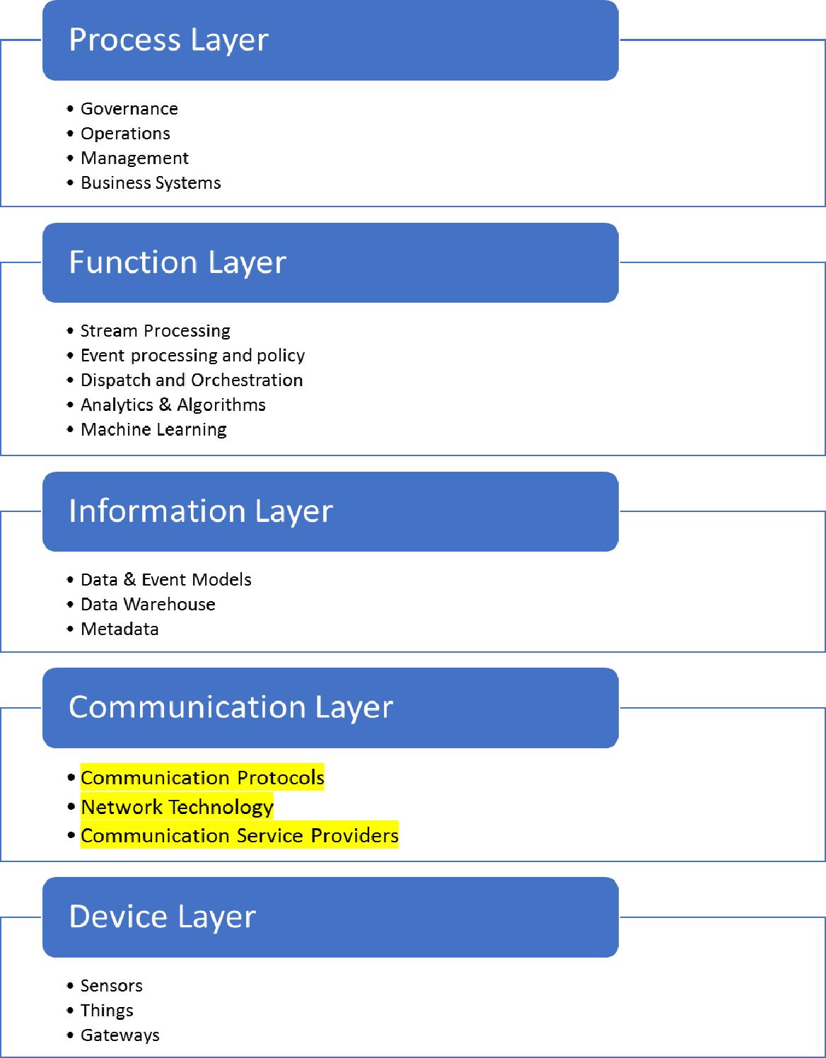 PDF] Analysis of Power Consumption of the MQTT Protocol - Semantic