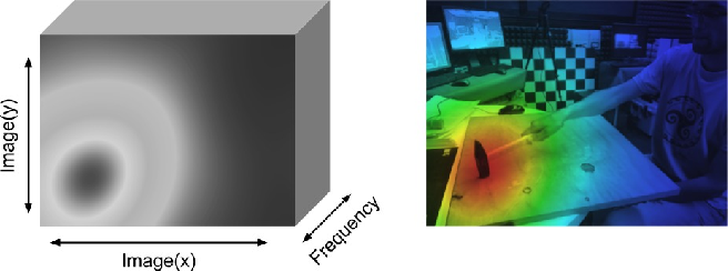 Figure 1 for Audio-Visual Model Distillation Using Acoustic Images