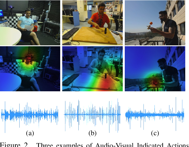 Figure 3 for Audio-Visual Model Distillation Using Acoustic Images