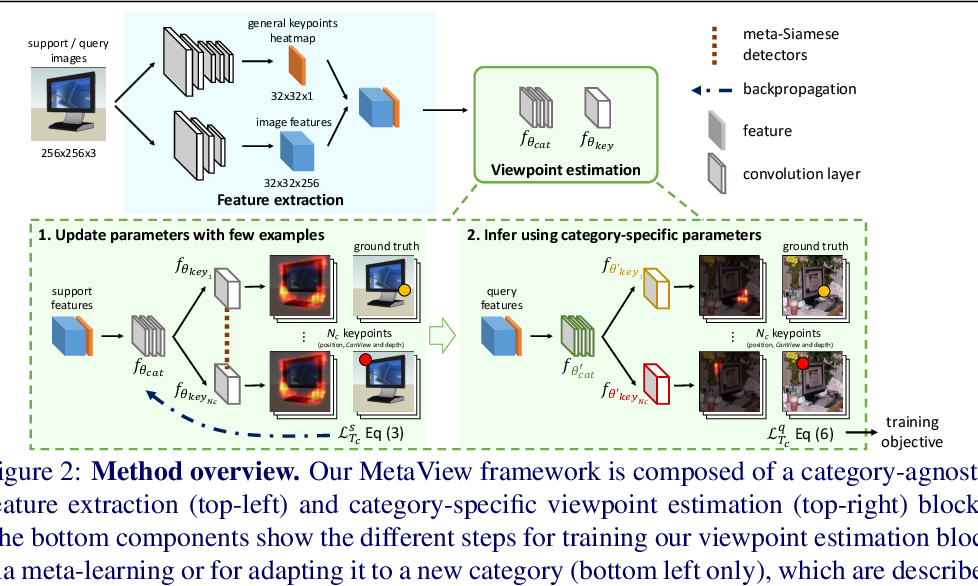Figure 2 for Few-Shot Viewpoint Estimation