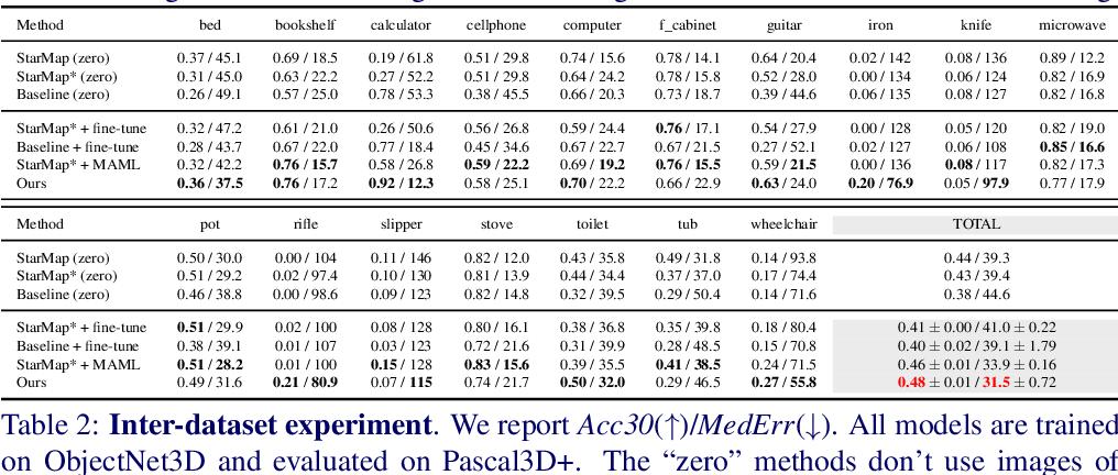 Figure 1 for Few-Shot Viewpoint Estimation