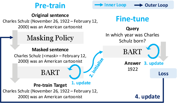 Figure 3 for On the Influence of Masking Policies in Intermediate Pre-training