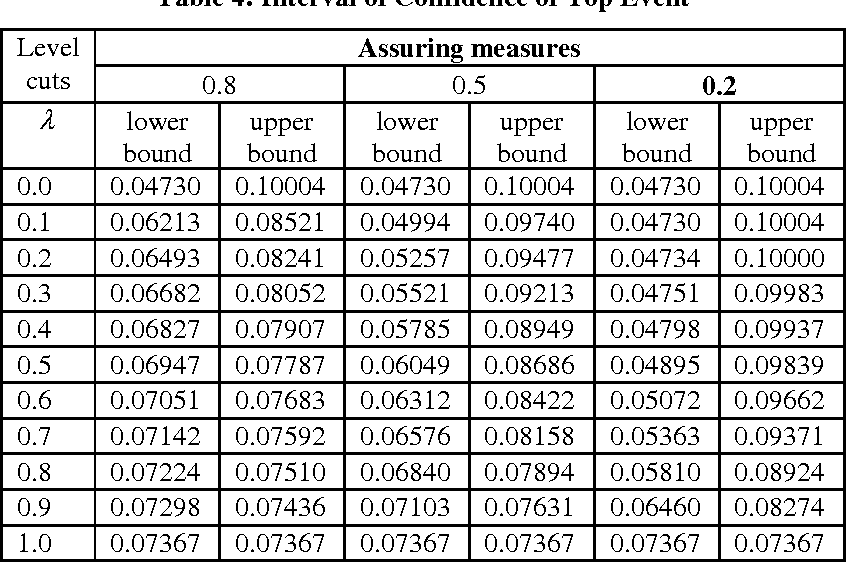 Fuzzy Fault Tree Analysis of Crane Wire Rope - Semantic Scholar