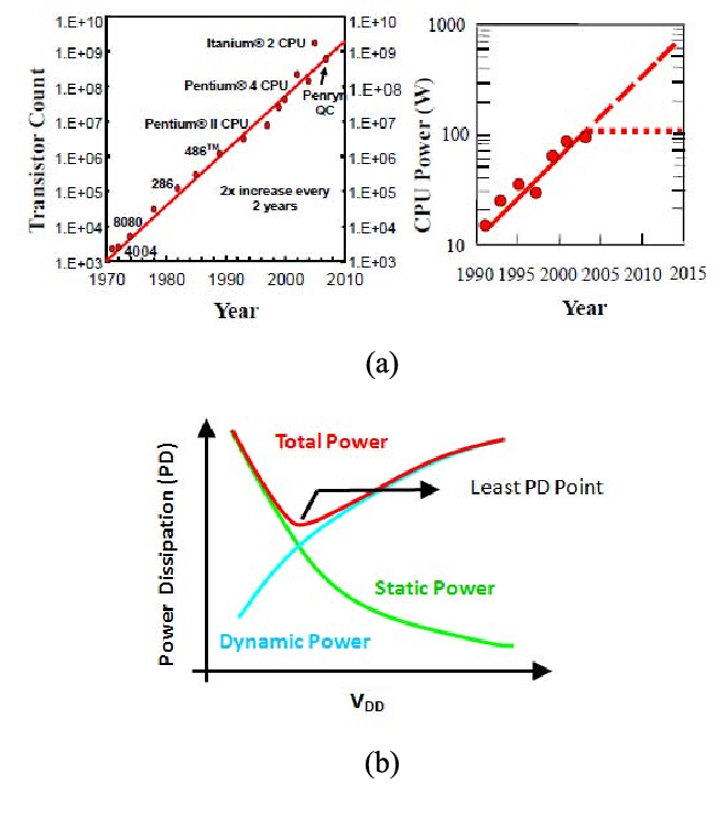 Fig. 1. (a) Rising transistor count and power dissipation with every generation of scaled technology (b) Non-scalability of threshold voltage of MOSFET leads to severe increase in static power dissipation at scaled supply voltages.