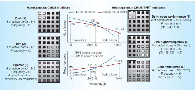 Fig. 21. A homogeneous CMOS multicore (left) and a heterogeneous CMOSTFET multicore (right) operating at dark and dim silicon settings because of limited available power. The graphs (center) show the frequency and number of cores, and frequency and power per core trade-offs, between the two types of cores. In a dark silicon setting (fewer cores, higher voltage), the heterogeneous multicore can match the homogeneous multicore's performance as long as it contains enough CMOS cores (1 v/s 4). In a dim silicon setting (more cores, smaller voltage), the heterogeneous multicore can outperform the homogeneous multicore either by using the same number of TFET cores at a higher frequency (2 v/s 5) or by using more TFET cores at the same frequency (2 v/s 6). Further dimming the CMOS multicore can enable more cores to be turned on but forces these cores to operate at extremely low frequencies, leading to very poor performance (3).